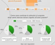 Infografica ecommerce italia 2012