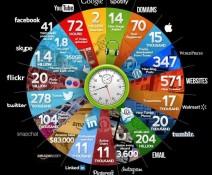 60 minuti nel web